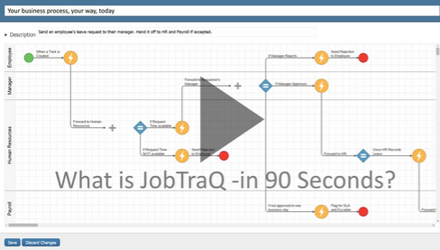 Lean BPM Software solution by JobTraQ